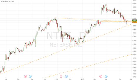 NTES: Long NTES