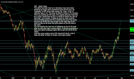 DXY: DXY:  A Tearway Move - in Context