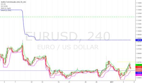 EURUSD: Rise retraced