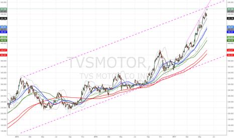TVSMOTOR: $TVSMOTOR gone to moon
