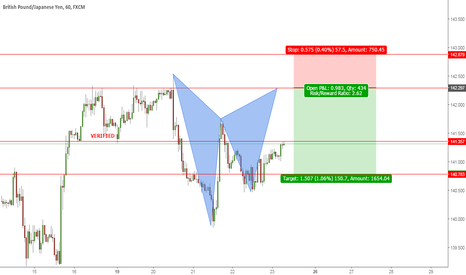 GBPJPY: A gartley is about to complete on GBPJPY