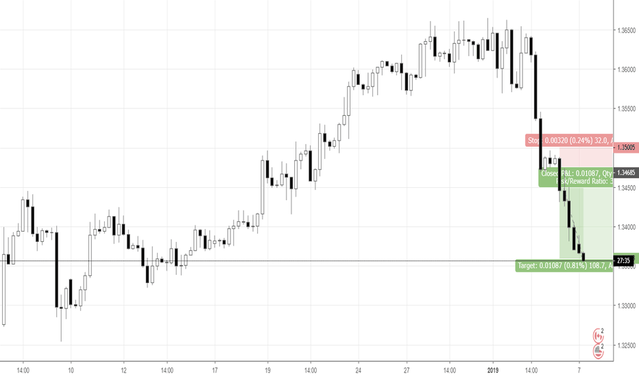 USDCAD: Down-move: breakout