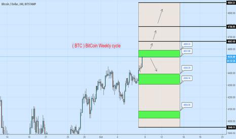 BTCUSD: ( BTC ) BitCoin Weekly cycle