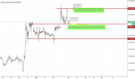 LTCBTC: LTC Working Like Rectangle chart patterns !!!