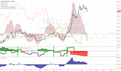 HG1!: Short signal with confirmation