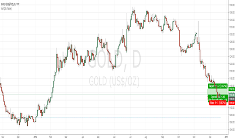 GOLD: Gold Long Trade based on Strong Seasonality Pattern for Year End