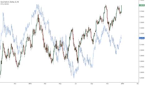 EURUSD: RTSI & EUR