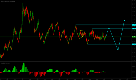 XAGUSD: Deep in the heart of SILVER...