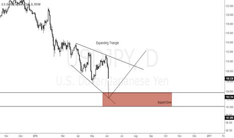 USDJPY: USDJPY - Expanding Triangle