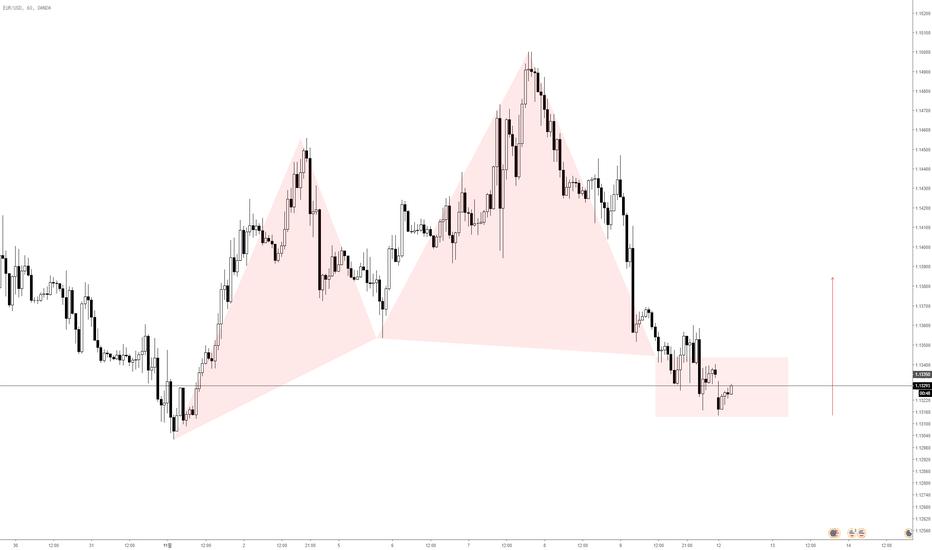 EURUSD: EUR/USD 매수