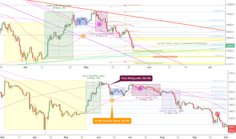 BTCUSD: Bull trap confirmed! What's next?