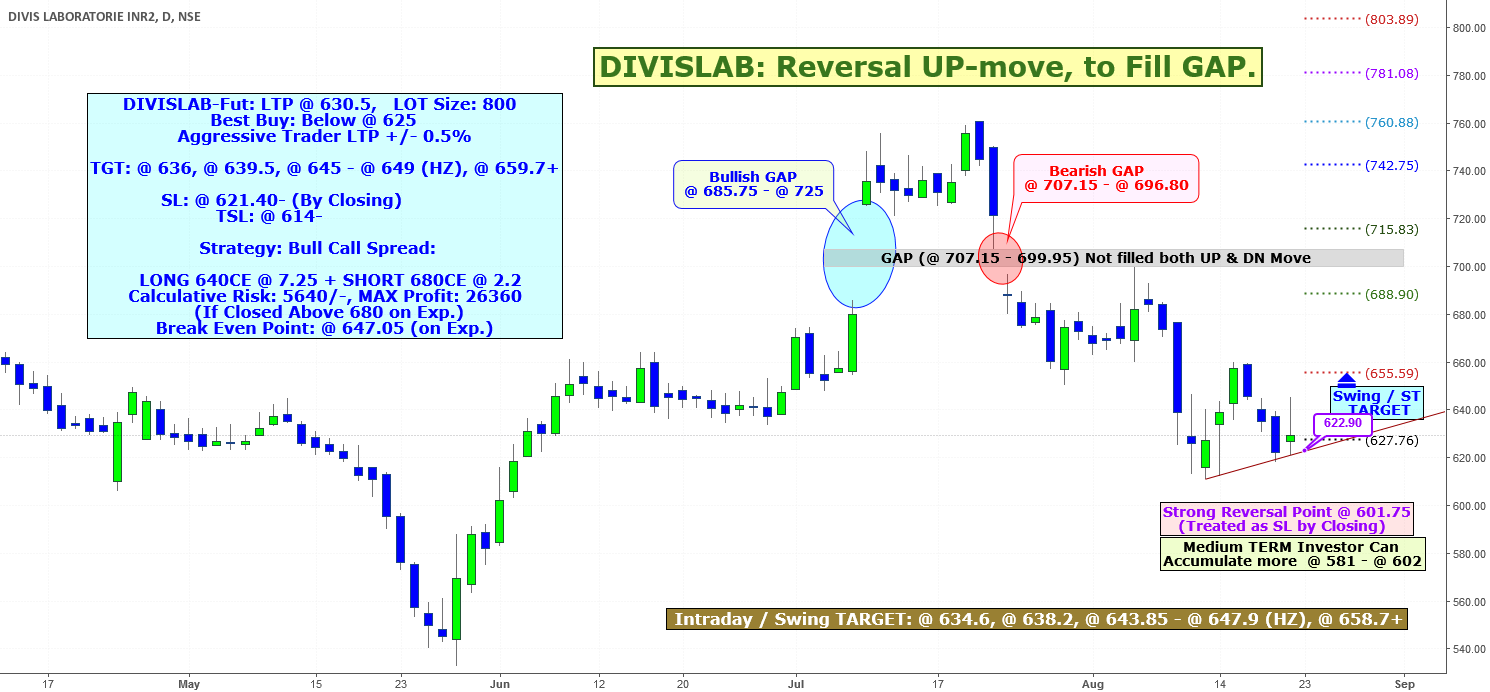DIVISLAB: Reversal UP-move, to Fill GAP