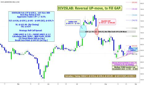 DIVISLAB: DIVISLAB: Reversal UP-move, to Fill GAP