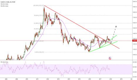 XAUUSD: Gold preparing for a big upward move?