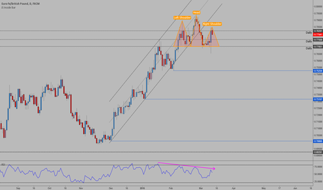 EURGBP: EURGBP - Head & Shoulders with bearish RSI divergence