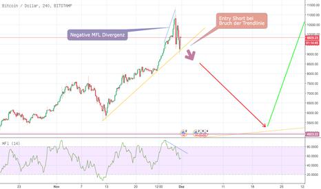 BTCUSD: BTC/USD - Erhebliches Rückschlagpotential