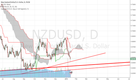 NZDUSD: NZDUSD has hit its target.