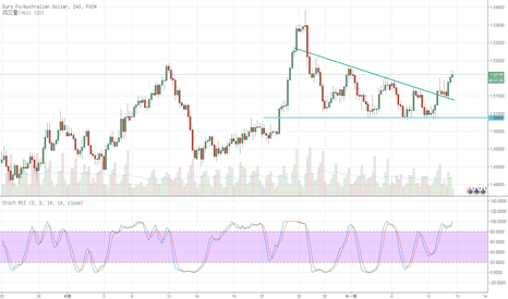 EURAUD: Triangle false break out