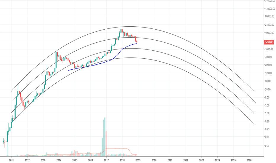 BLX: BTCUSD Trading idea