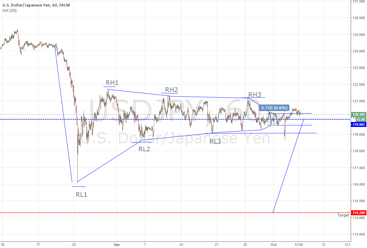 USD JPY downtrend
