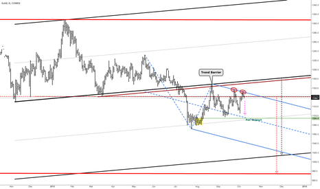 GC1!: Gold - Potential to fall below 1100