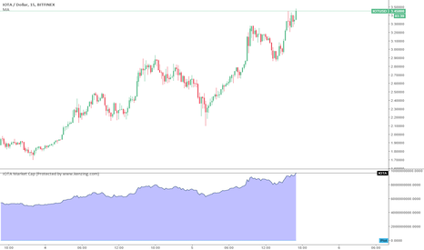 IOTUSD: IOTA Market Cap
