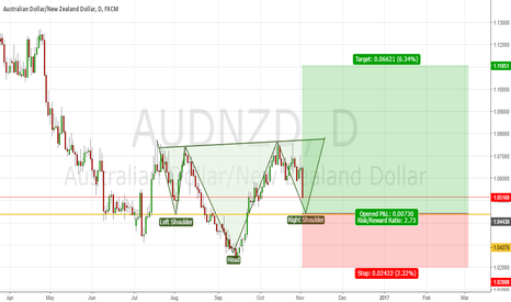 AUDNZD: AUDNZD Potential Inverted H&S to target 1.105-1.13