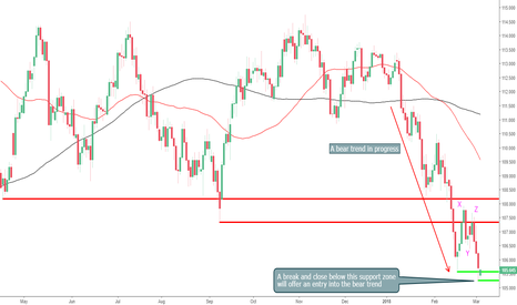 USDJPY: Is The USDJPY Setting Up for a Short Entry?