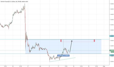 GBPUSD: GBPUSD Targets 1.3535 - 1.3600