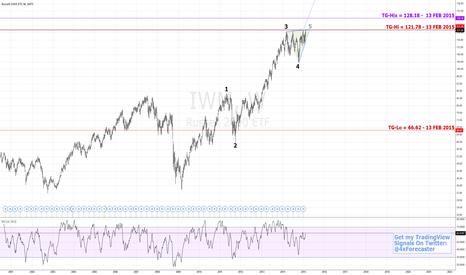 IWM: Limited Upside Potential   $IWM #fibonacci #elliottwave