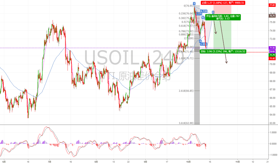 USOIL: 现价可做多美国原油,止损于71.3,然后关注USOIL做空机会,行情如给到D点干空!