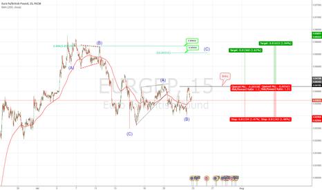 EURGBP: wave c of B