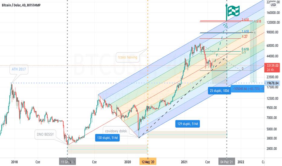 BTC/USD | Bitcoin to Dollaro USA Analisi Tecnica Forex | giuseppeverdimaddaloni.it