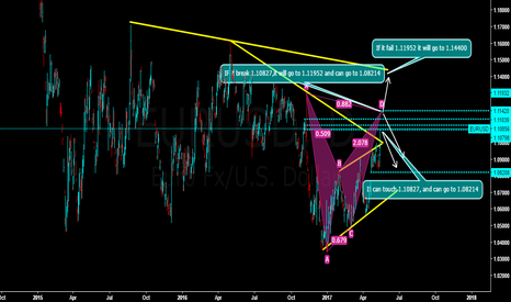EURUSD: EURUSD can see my chart and determine yourself.