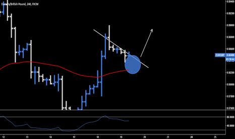EURGBP: EUR.GBP > Long Opportunity