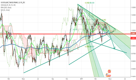 USDCHF: USDCHF the next part II