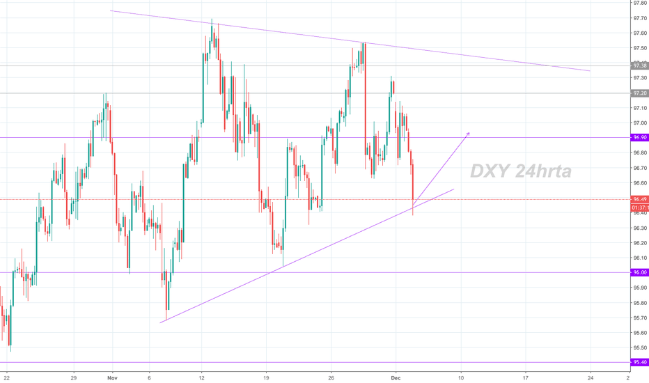 DXY: DXY Potential Buy