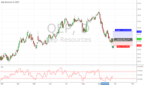 QEP: QEP long trade for short term