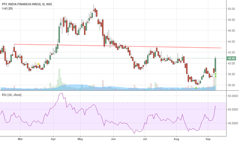 PFS: PFS is nearer to its resistance