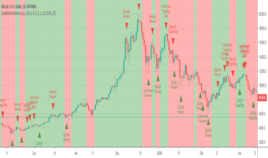 Patterns — Indicators and Signals — TradingView — UK