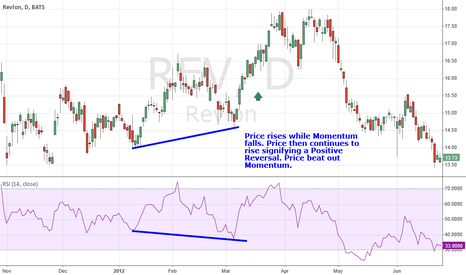REV: Positive Price Reversal