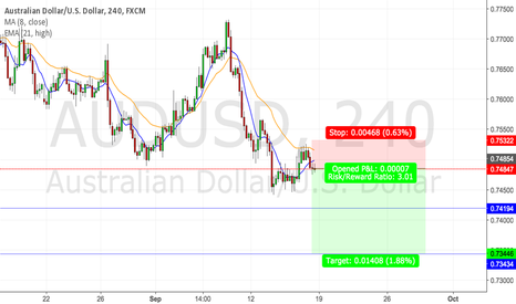 AUDUSD: AUDUSD (4HOUR) PURE PRICE ACTION ANALYSIS TO THE DOWNSIDE