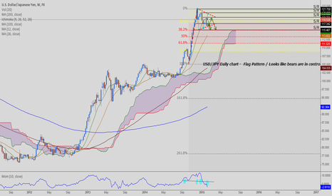 USDJPY: USD/JPY Daily chart - Flag pattern /  Short trade