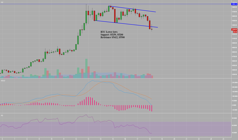BTCUSD: BTC Out of Channel