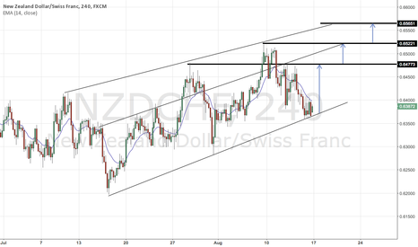 NZDCHF: targets for nzdchf