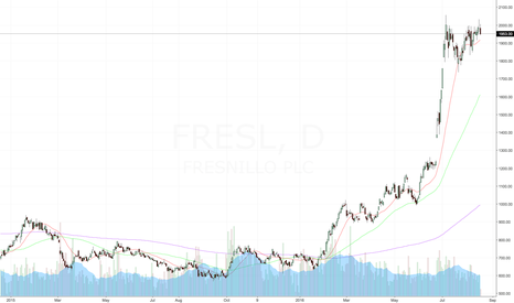 fres stock price and chart tradingview