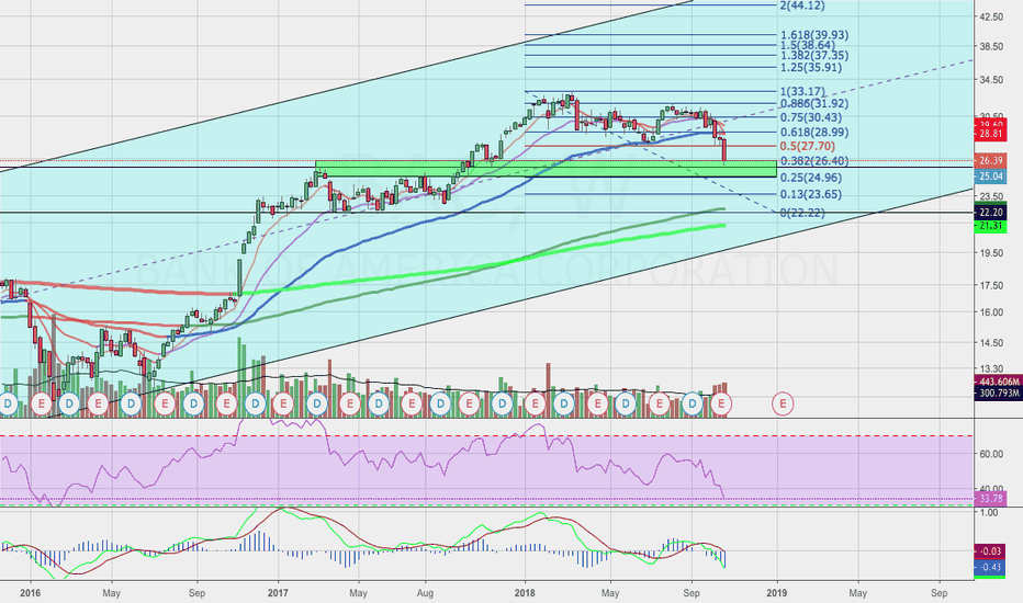 BAC: Bank Of America's Weekly Fib Levels Of Support