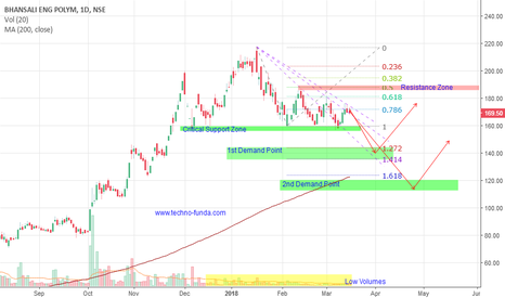 BEPL: BEPL Chart Analysis - for Short to Medium Term