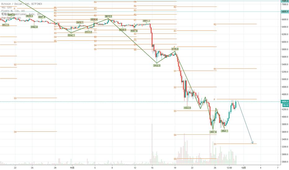 BTCUSD: btc超跌反弹已经结束,4500美金位置阻力较强