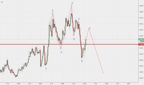 EURUSD: 1 2 3 4 5 a b c Pattern EUR USD M5